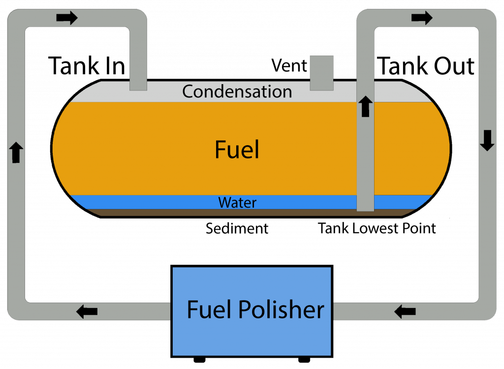Polishing Diagram